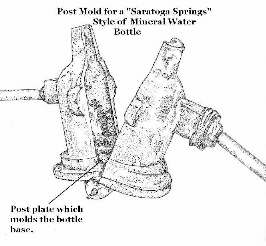 Post mold for mineral water bottle illustration; click to enlarge.