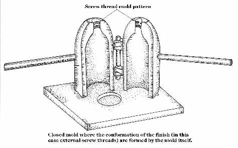 Closed mold illustration; click to enlarge.