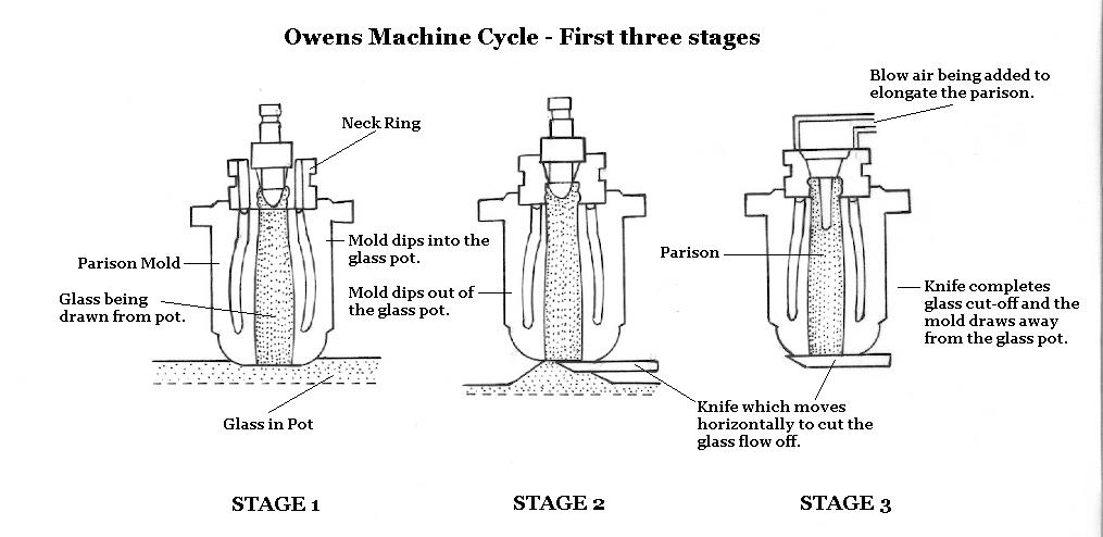 Hyperlink to an illustration of the Owens machine cycle.