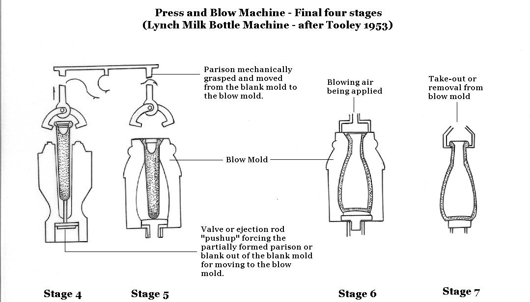 Hyperlink to an illustration of the second half of the press-and-blow machine cycle.